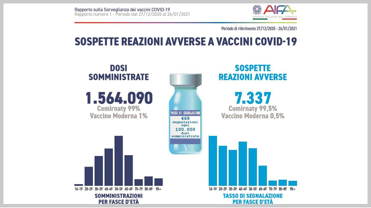 Sicurezza Vaccini